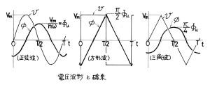 電圧波形と磁束