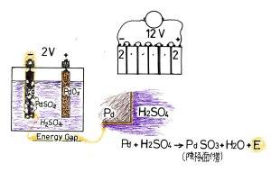 鉛蓄電池の原理