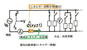 電気回路現象(エネルギー描像)