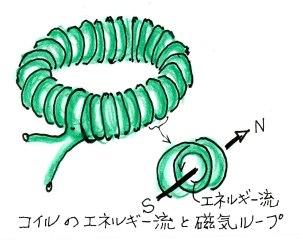 コイルの磁気ループ
