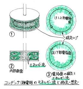コンデンサの磁気ループ