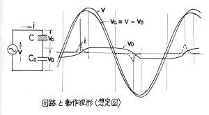 ソーヤータワー回路の波形