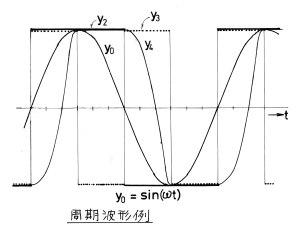 周期波形例