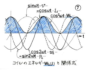 コイルのエネルギーと式