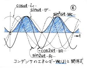 コンデンサのエネルギーと式