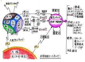 科学技術とエネルギー