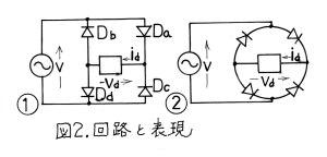 図2.回路と表現