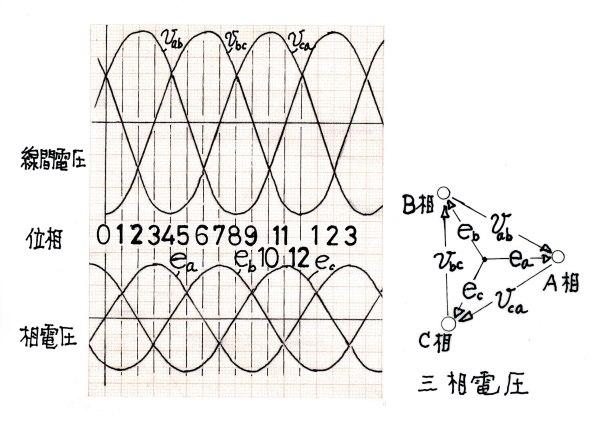 三相交流電圧
