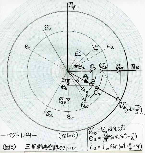 三相瞬時空間ベクトル