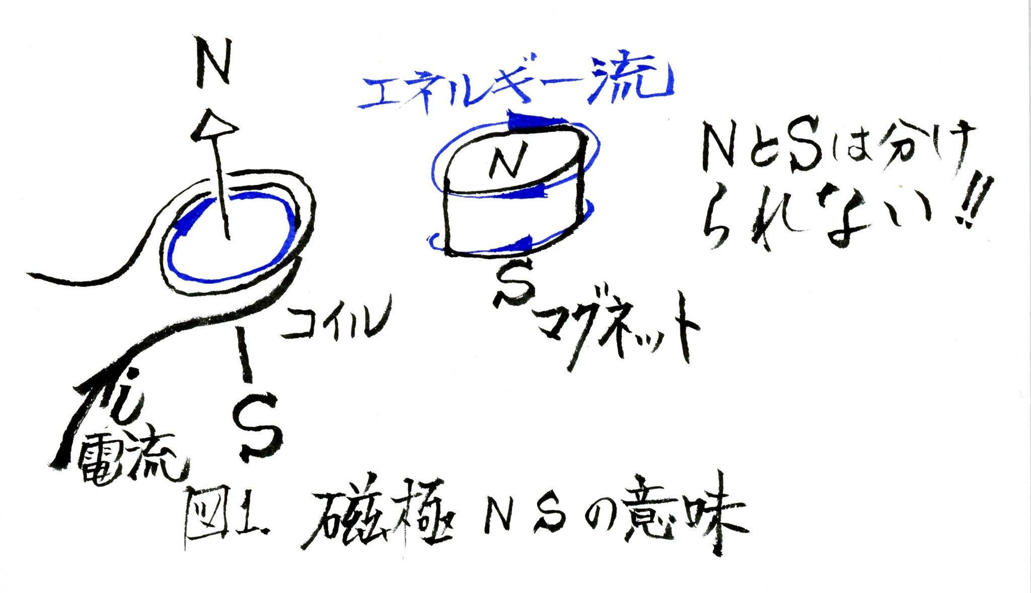 磁極NSの意味