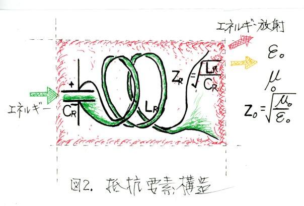 図2.抵抗要素構造
