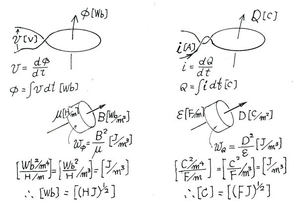電荷と磁束の次元
